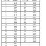 マナリアウィッチにおける、ドロー枚数とミラ、アン引ける枚数の期待値の計算をしました