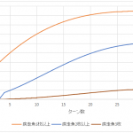 【ETA】深海ディズレスタンOTKドラの疾走魚2枚要求難易度の計算【シャドバ】